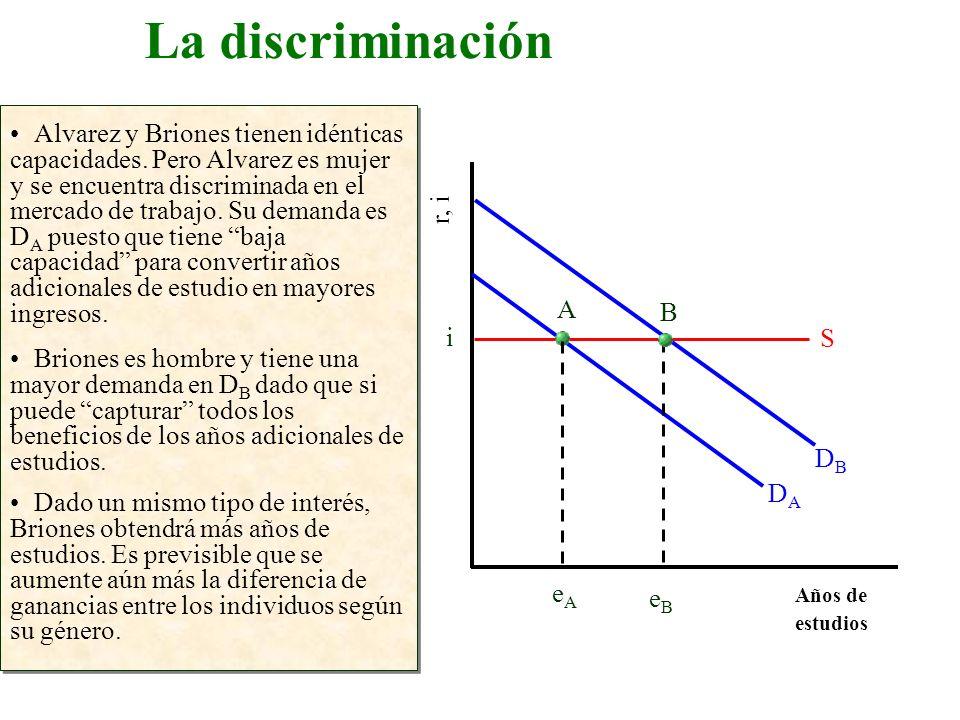 La discriminación 3/24/2017.