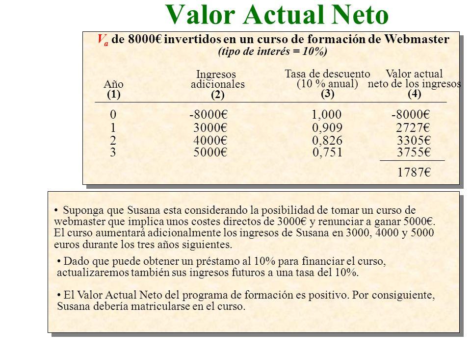 Valor Actual Neto Valor actual neto de los ingresos (4) Tasa de descuento (10 % anual) (3) Ingresos.