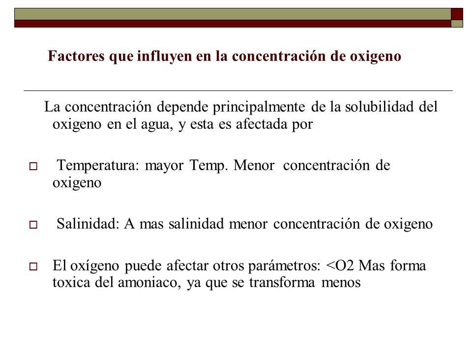 Factores que influyen en la concentración de oxigeno