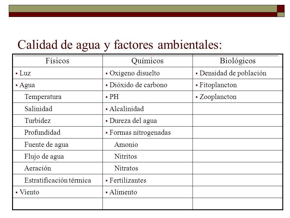 Calidad de agua y factores ambientales: