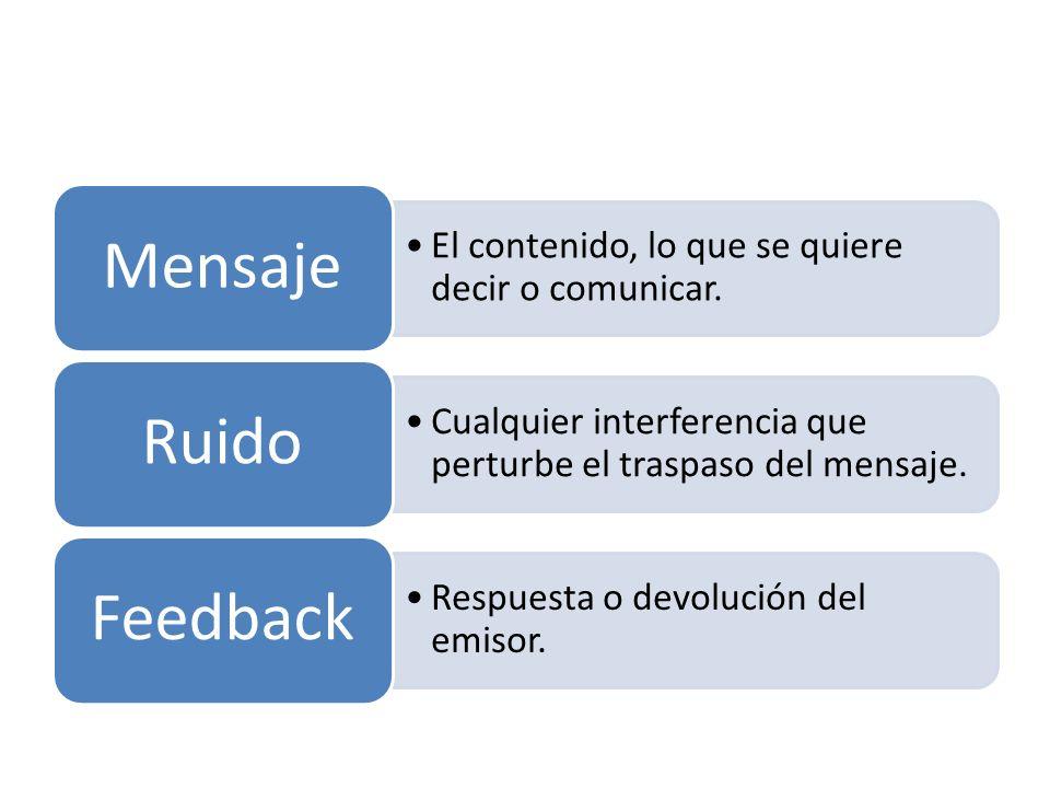 Mensaje El contenido, lo que se quiere decir o comunicar. Ruido. Cualquier interferencia que perturbe el traspaso del mensaje.