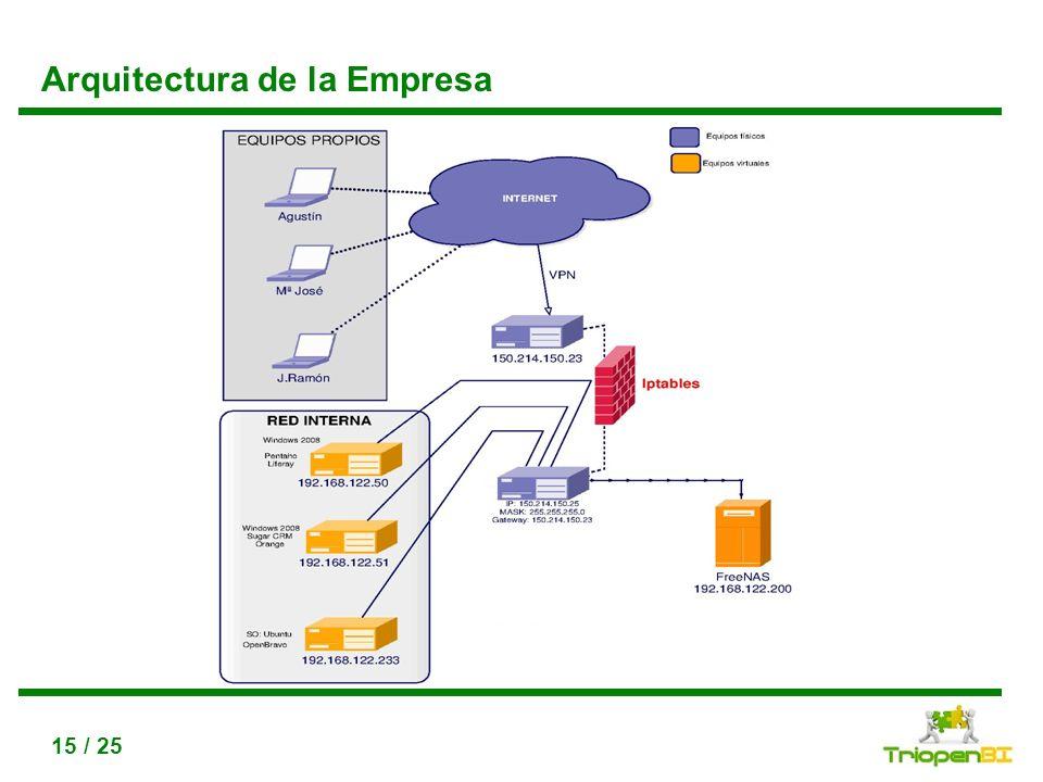 Arquitectura de la Empresa