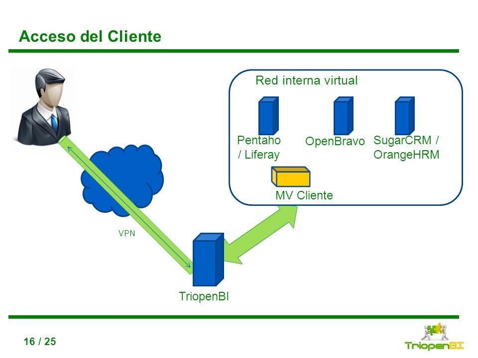 Acceso del Cliente Red interna virtual Pentaho / Liferay OpenBravo