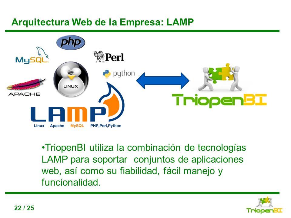 Arquitectura Web de la Empresa: LAMP