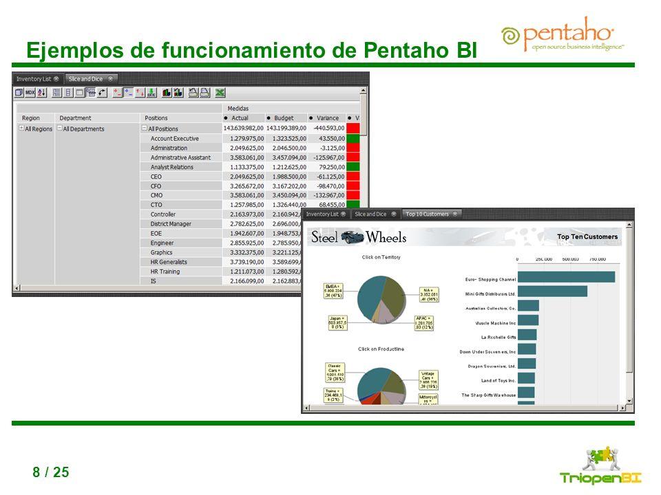 Ejemplos de funcionamiento de Pentaho BI