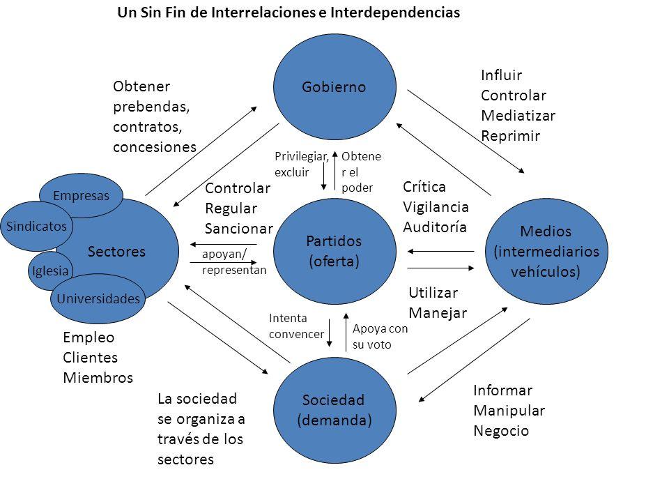 Un Sin Fin de Interrelaciones e Interdependencias