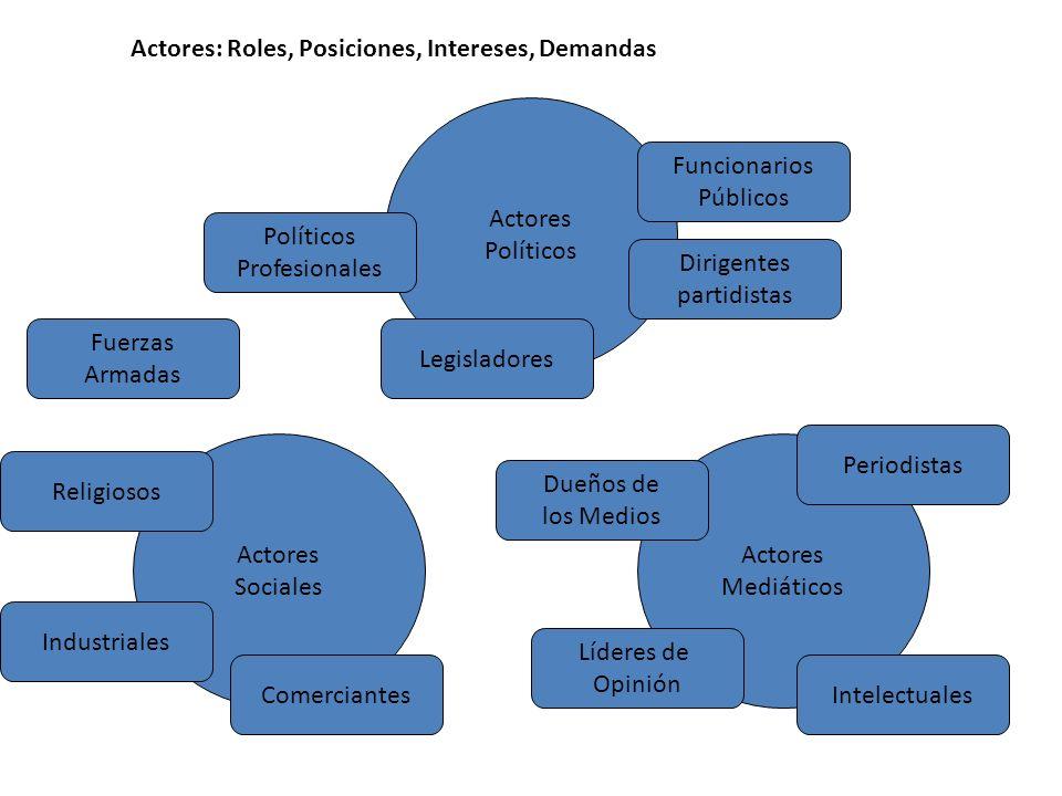 Actores: Roles, Posiciones, Intereses, Demandas