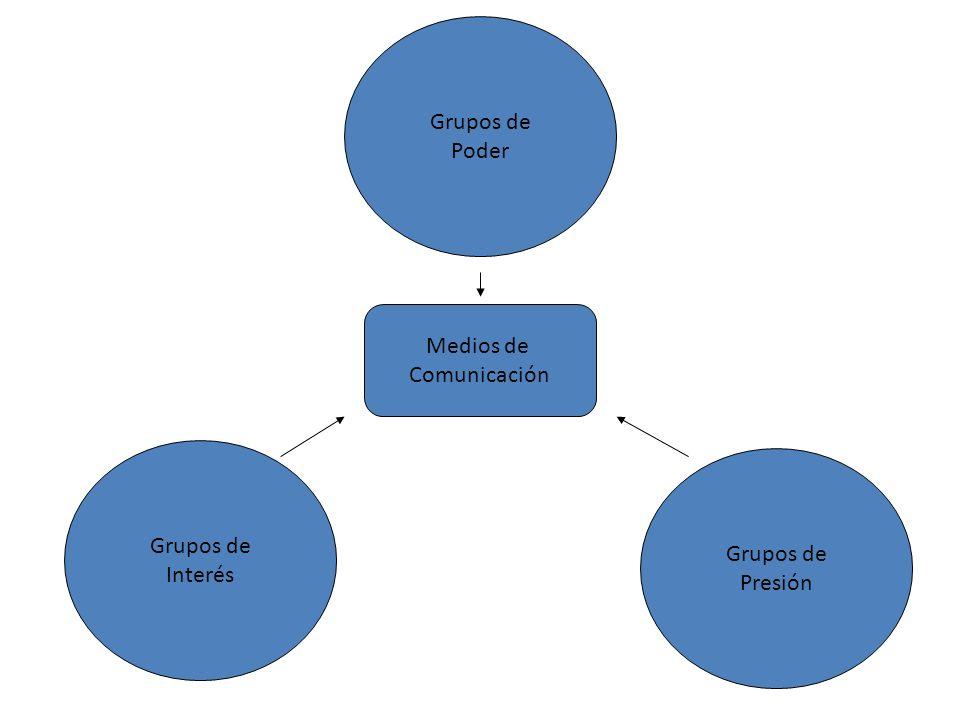 Grupos de Poder Medios de Comunicación Grupos de Interés Grupos de Presión