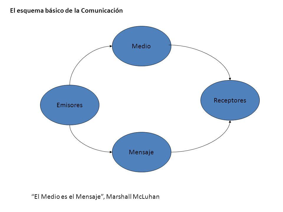 El esquema básico de la Comunicación