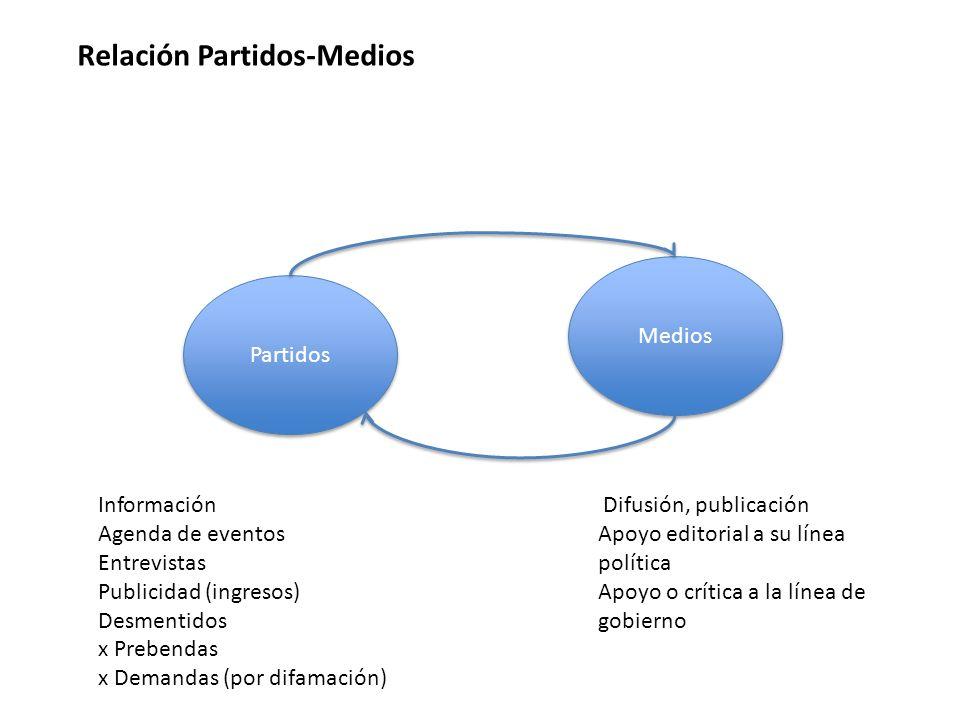 Relación Partidos-Medios