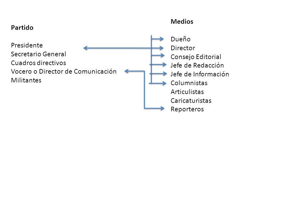Medios Dueño. Director. Consejo Editorial. Jefe de Redacción. Jefe de Información. Columnistas.