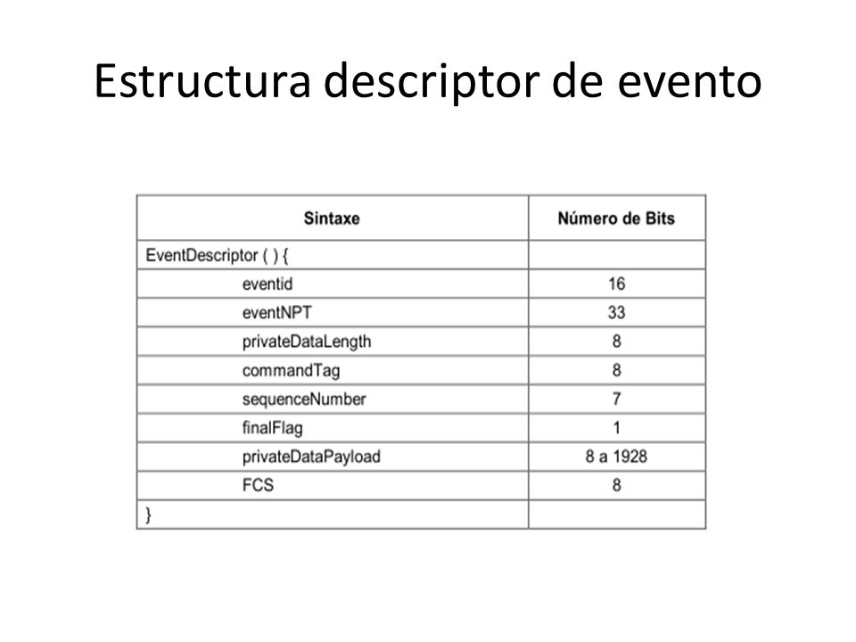 Estructura descriptor de evento