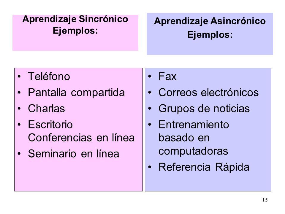 Aprendizaje Asincrónico Aprendizaje Sincrónico Ejemplos: