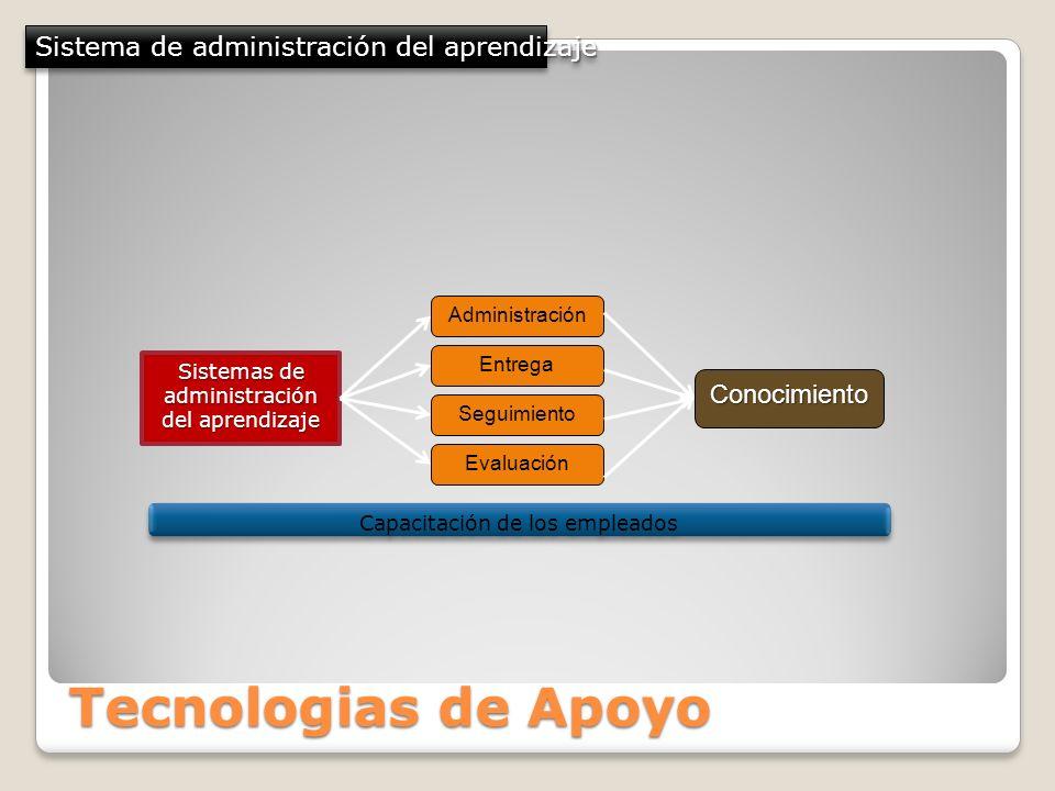 Tecnologias de Apoyo Sistema de administración del aprendizaje