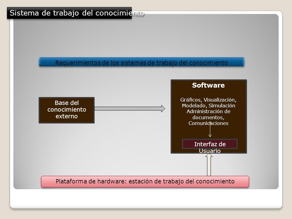 Sistema de trabajo del conocimiento