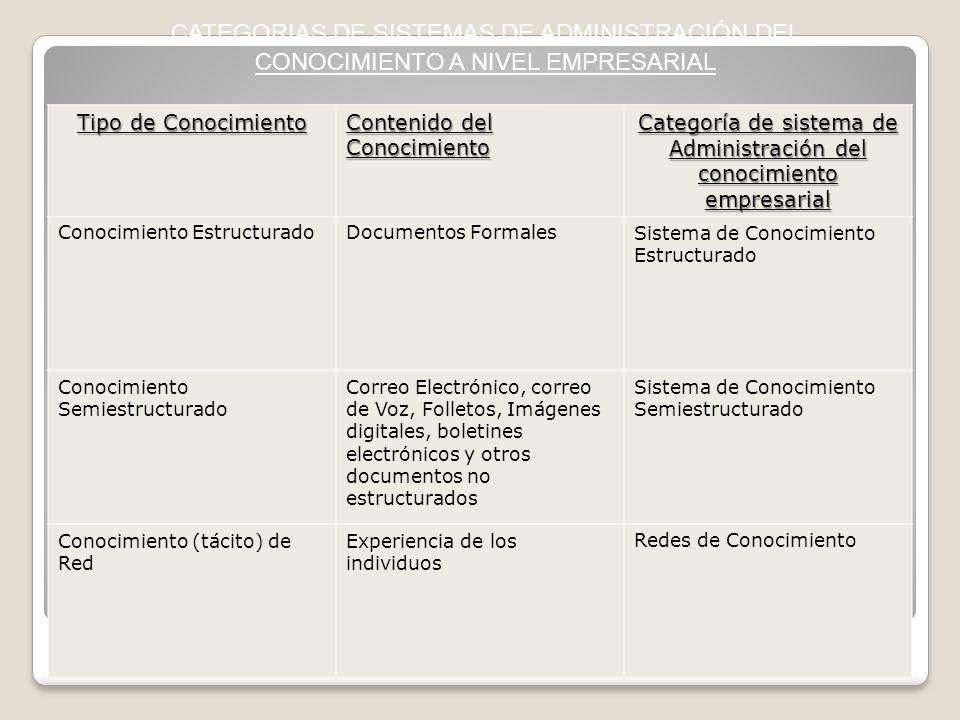 Categoría de sistema de Administración del conocimiento empresarial