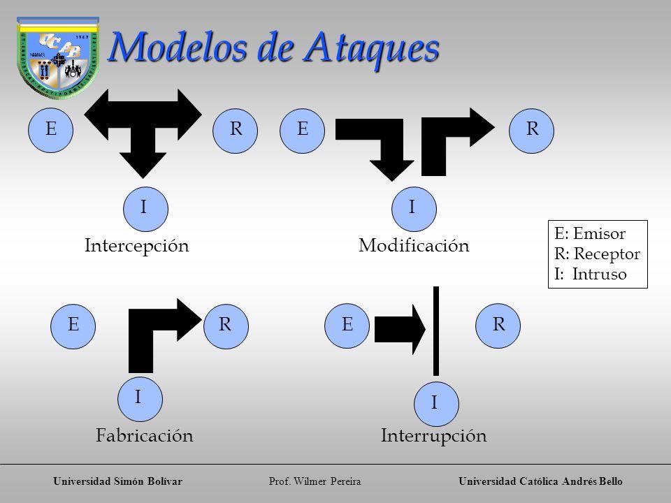 Modelos de Ataques E R E R I I Intercepción Modificación E R E R I I