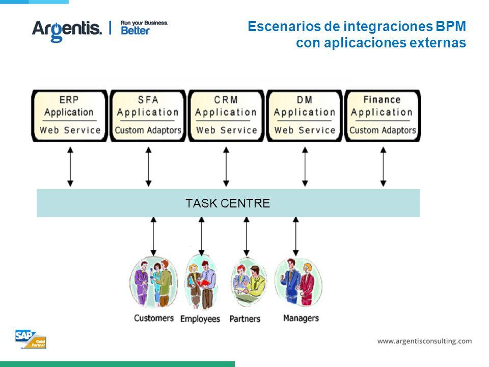 Escenarios de integraciones BPM con aplicaciones externas