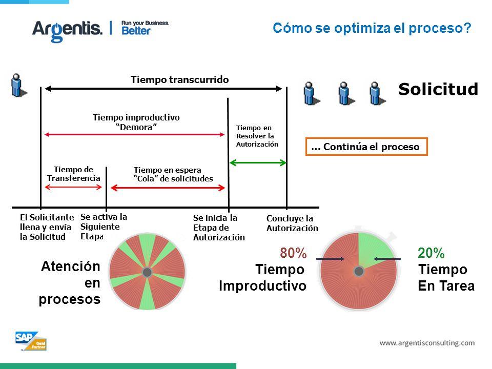 Solicitud Cómo se optimiza el proceso 80% Tiempo Improductivo 20%