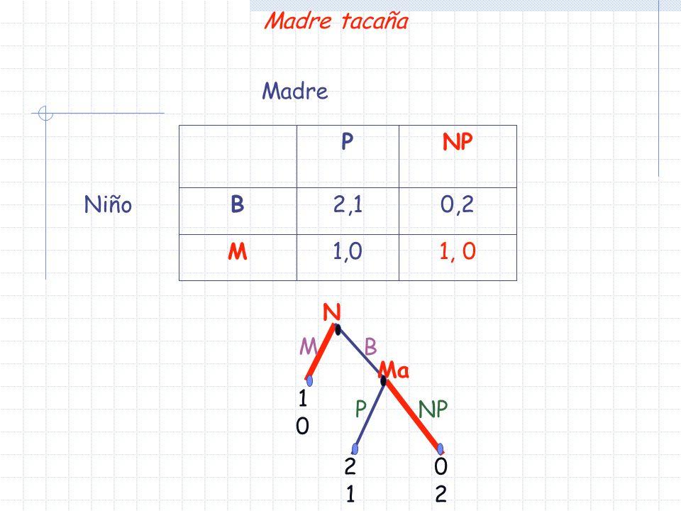 Madre tacaña Madre 1, 0 1,0 M 0,2 2,1 B NP P Niño N M B Ma 1 P NP 2 1 2