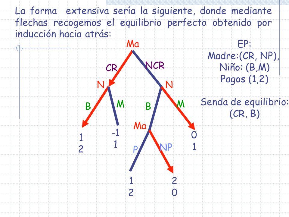 La forma extensiva sería la siguiente, donde mediante flechas recogemos el equilibrio perfecto obtenido por inducción hacia atrás: