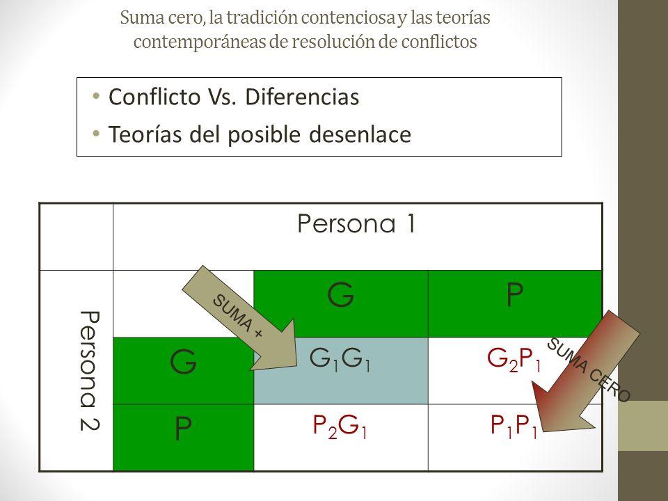 G P Conflicto Vs. Diferencias Teorías del posible desenlace Persona 1