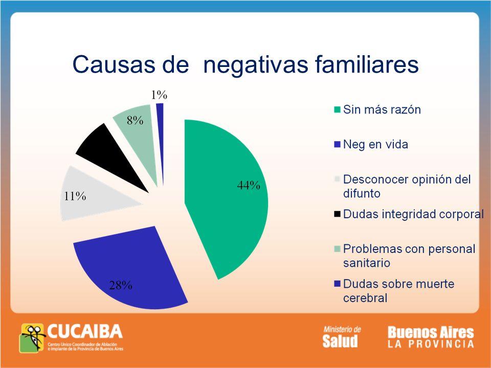 Causas de negativas familiares