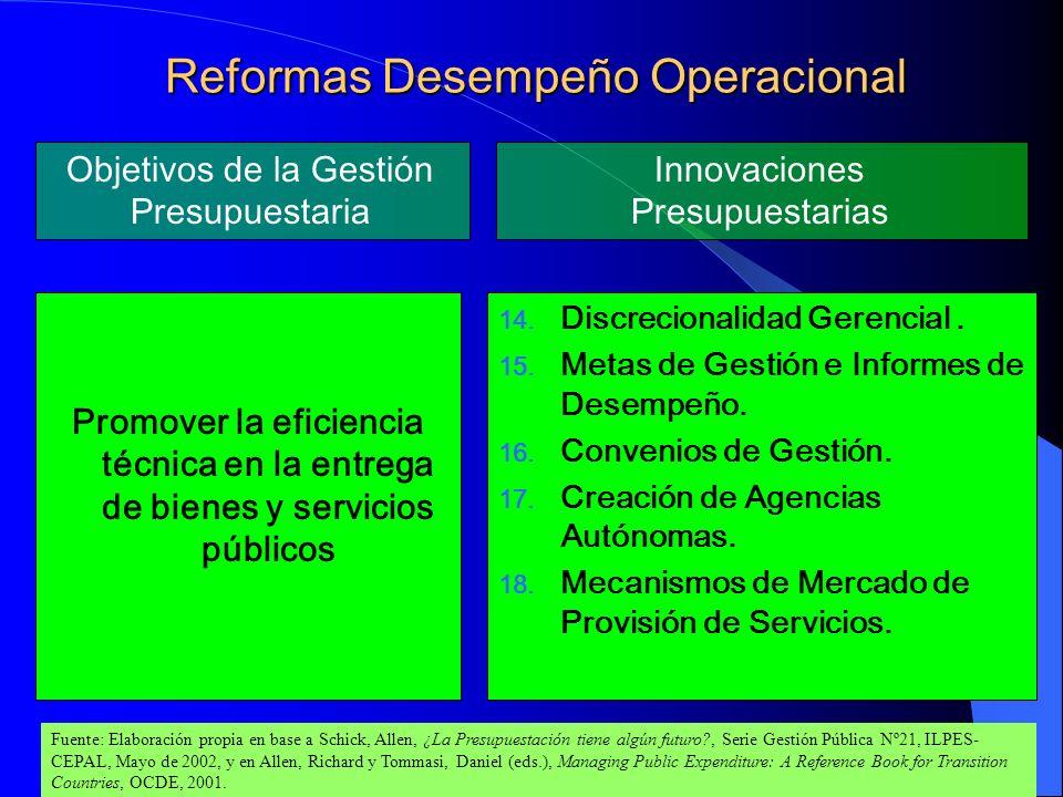 Reformas Desempeño Operacional
