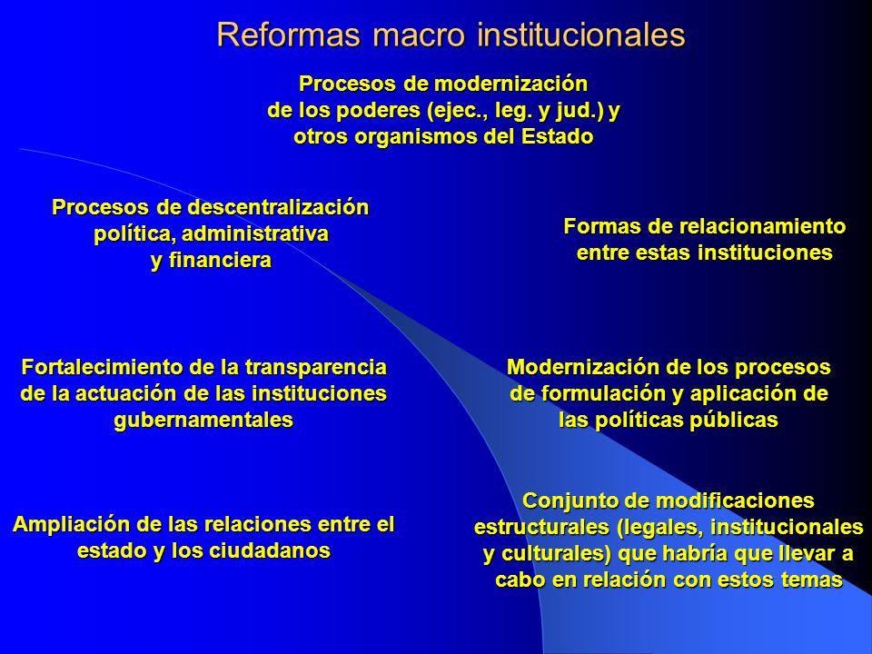 Reformas macro institucionales