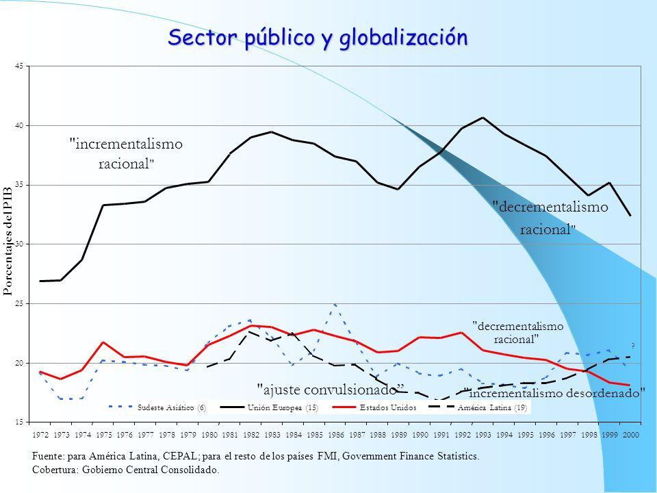 Sector público y globalización