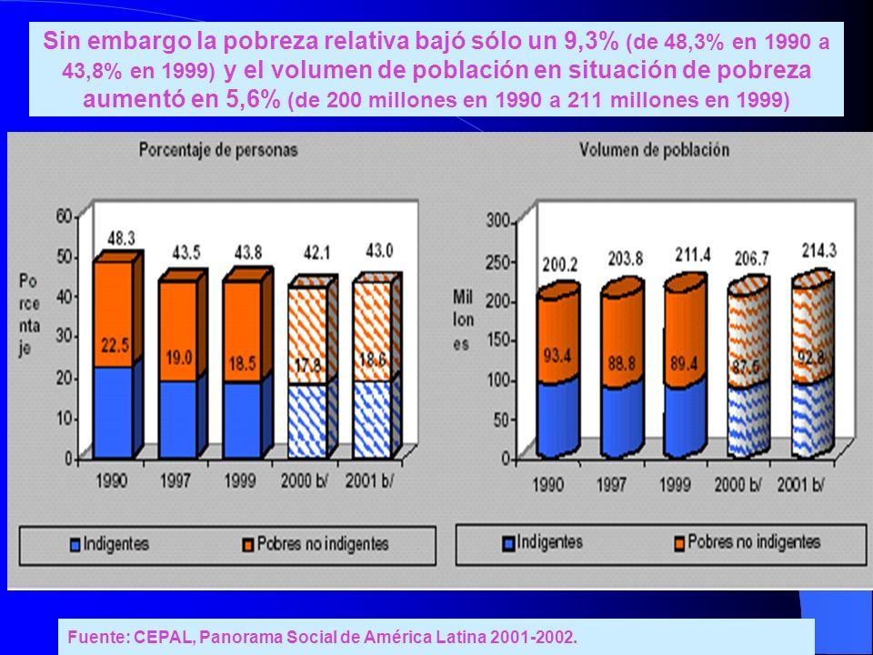 Sin embargo la pobreza relativa bajó sólo un 9,3% (de 48,3% en 1990 a 43,8% en 1999) y el volumen de población en situación de pobreza aumentó en 5,6% (de 200 millones en 1990 a 211 millones en 1999)