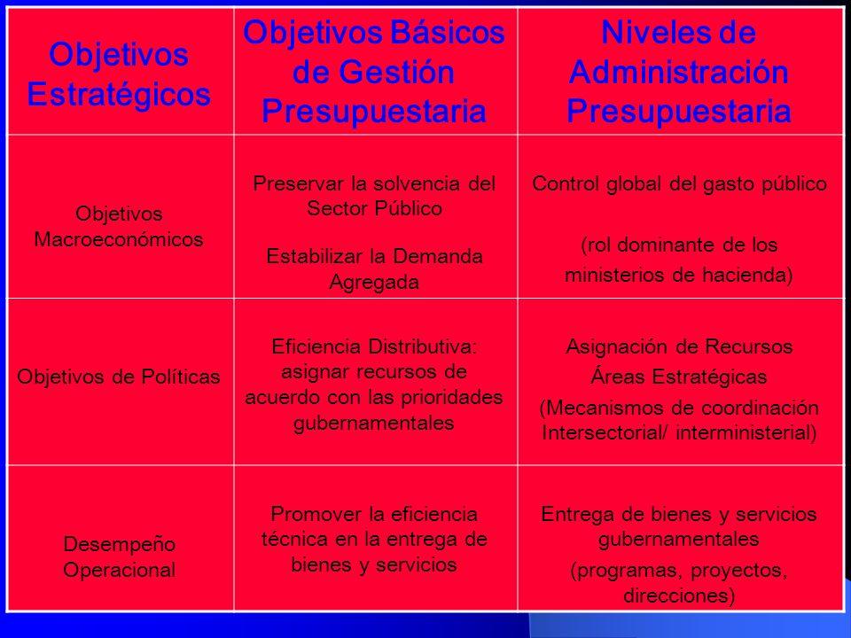 Objetivos Estratégicos Objetivos Básicos de Gestión Presupuestaria