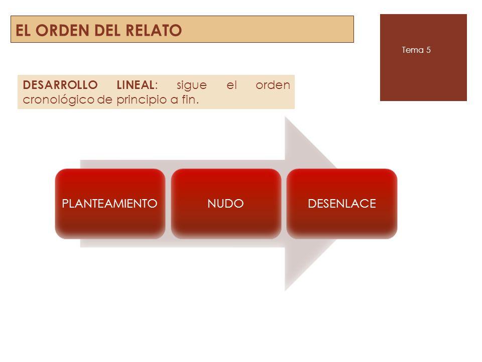 EL ORDEN DEL RELATO Tema 5. DESARROLLO LINEAL: sigue el orden cronológico de principio a fin. PLANTEAMIENTO.