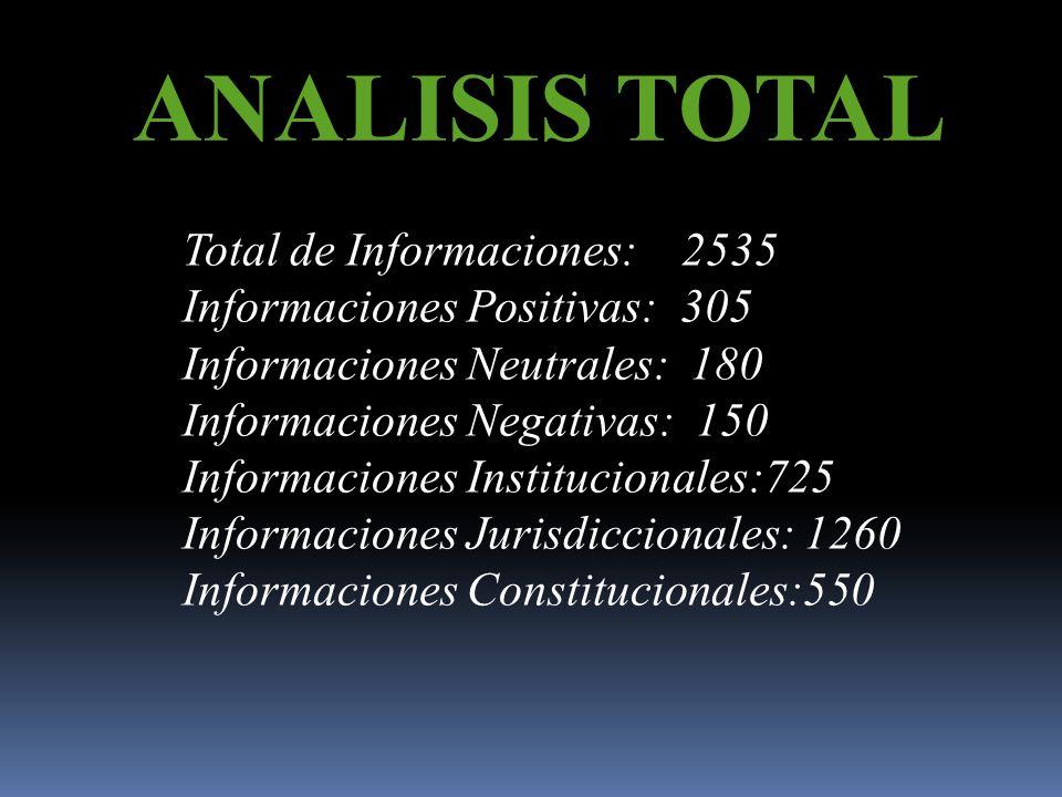 ANALISIS TOTAL Total de Informaciones: 2535