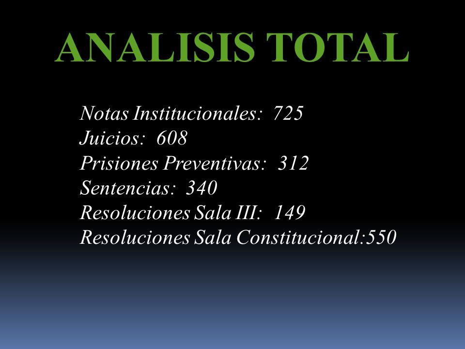 ANALISIS TOTAL Notas Institucionales: 725 Juicios: 608