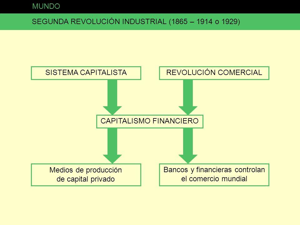SEGUNDA REVOLUCIÓN INDUSTRIAL (1865 – 1914 o 1929)