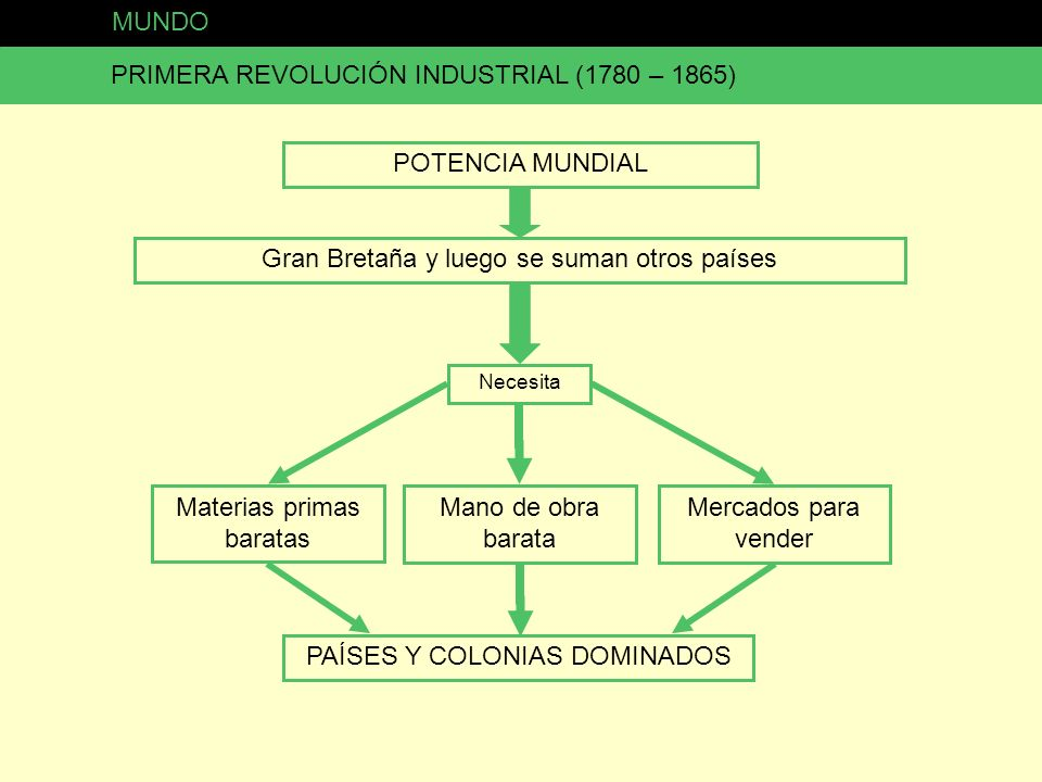 PRIMERA REVOLUCIÓN INDUSTRIAL (1780 – 1865)
