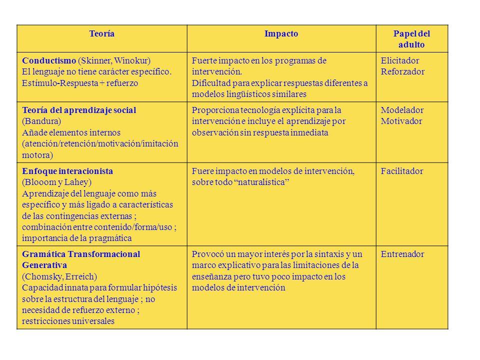 Teoría Impacto. Papel del adulto. Conductismo (Skinner, Winokur) El lenguaje no tiene carácter específico.
