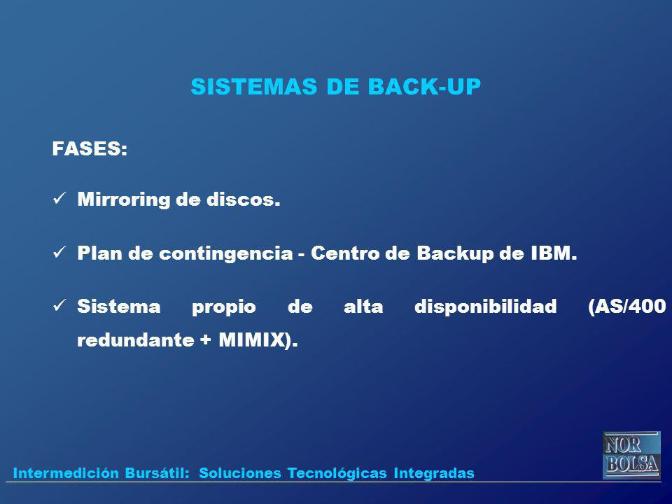 SISTEMAS DE BACK-UP FASES: Mirroring de discos.