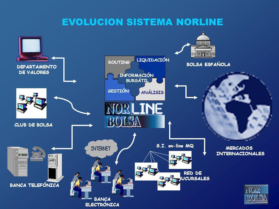 EVOLUCION SISTEMA NORLINE