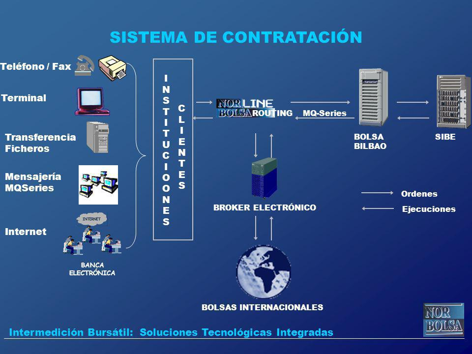 SISTEMA DE CONTRATACIÓN