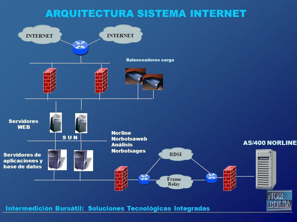 ARQUITECTURA SISTEMA INTERNET