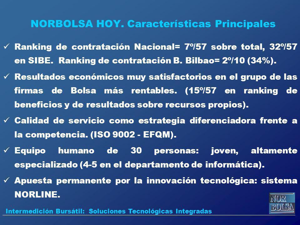 NORBOLSA HOY. Características Principales