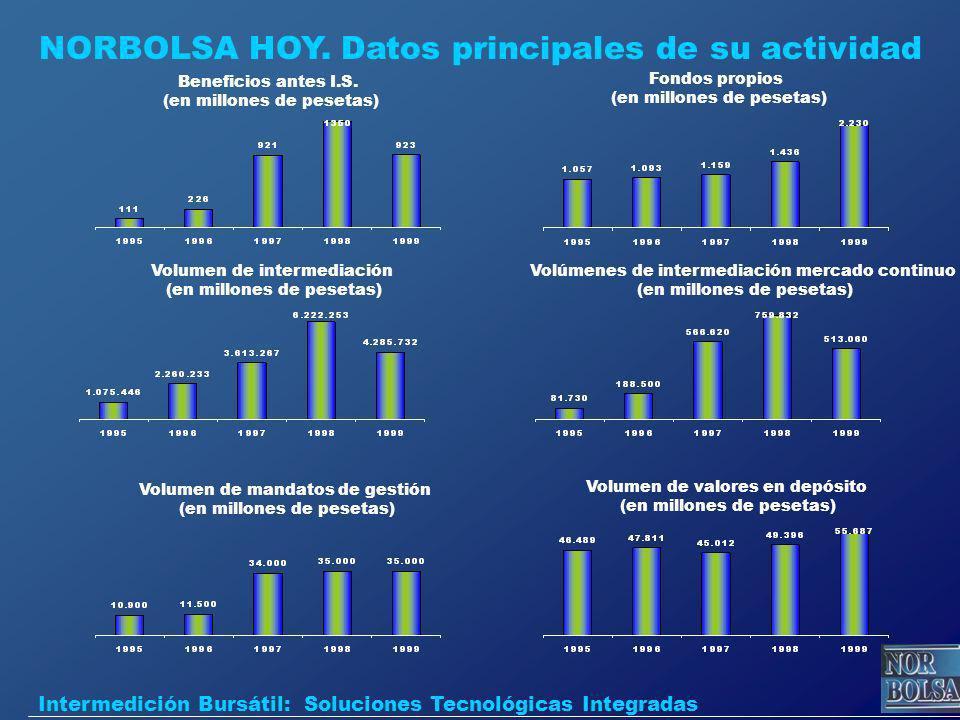 NORBOLSA HOY. Datos principales de su actividad