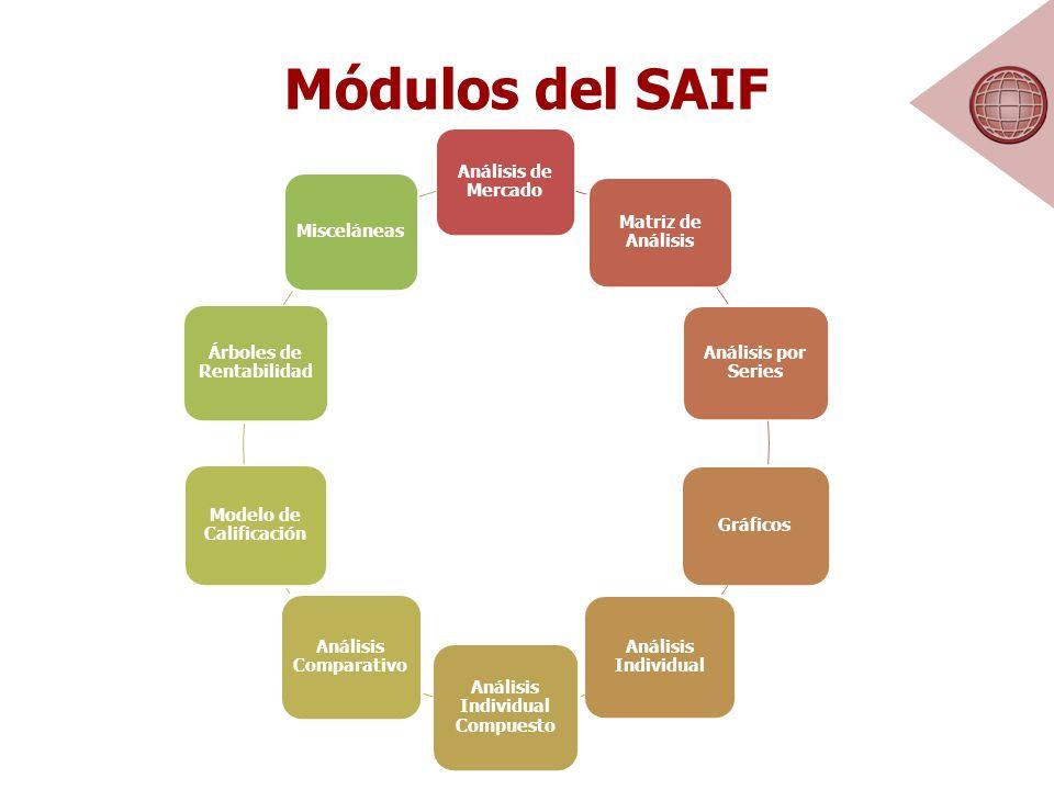 Módulos del SAIF Análisis de Mercado Matriz de Análisis