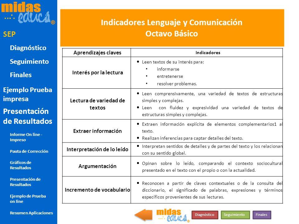 Indicadores Lenguaje y Comunicación Octavo Básico
