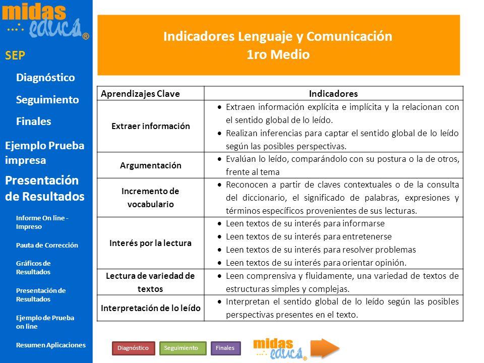 Indicadores Lenguaje y Comunicación 1ro Medio