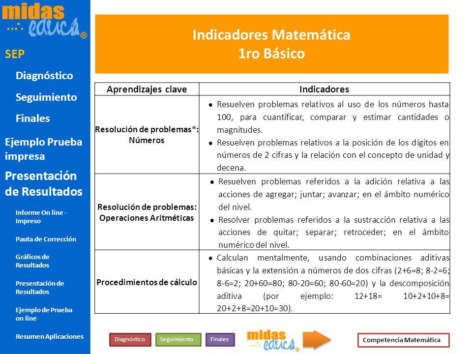 Indicadores Matemática 1ro Básico