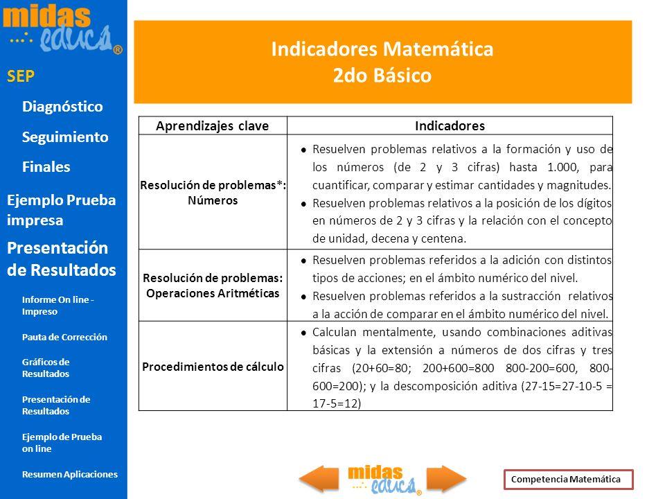 Indicadores Matemática 2do Básico