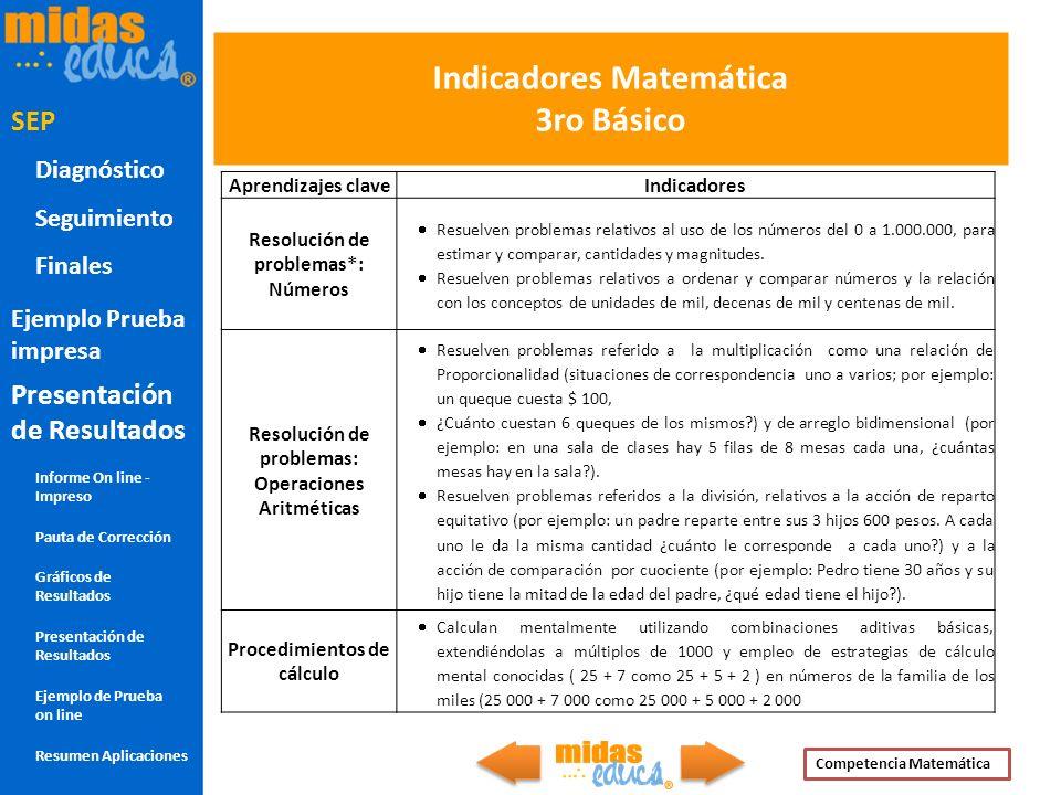 Indicadores Matemática 3ro Básico